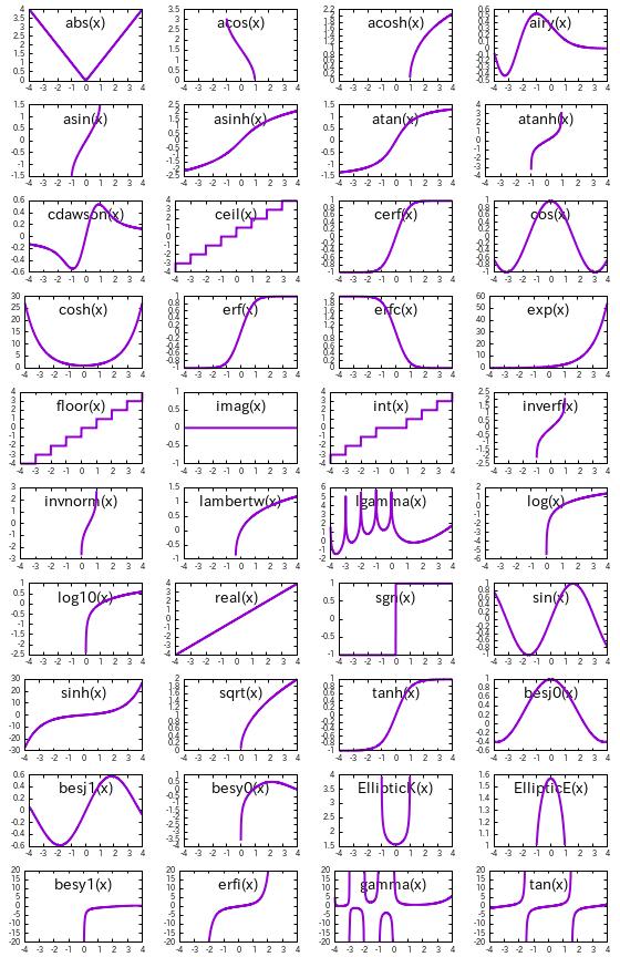 数学関数の種類